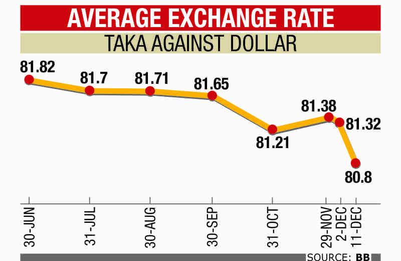 foreign exchange market of bangladesh